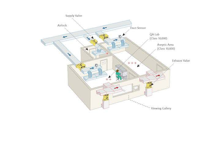 Hospital Pharmacy - Airflow and Pressure Controls